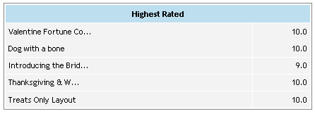 Highest_Rated